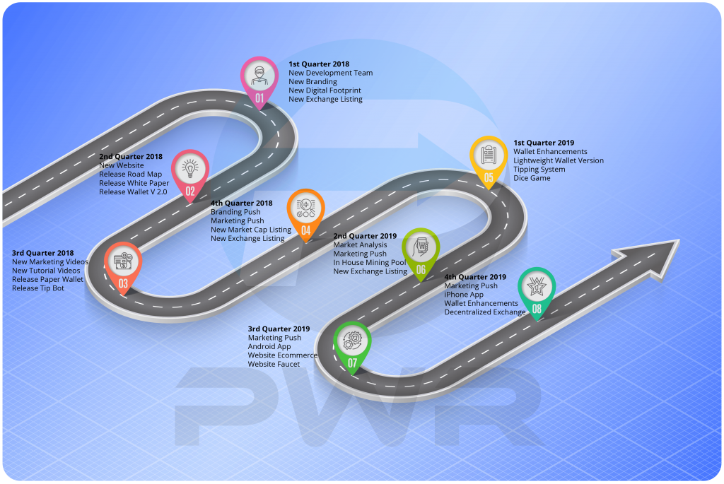 PWR Coin Road Map